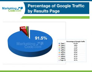 The Value of SEO on Google by Traffic